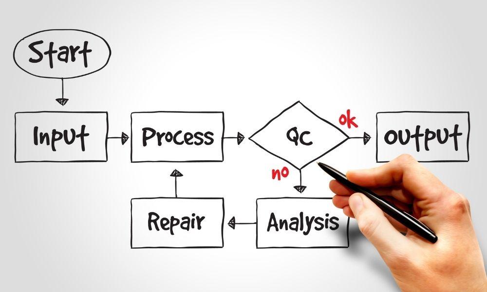 Business Process Improvement BPI